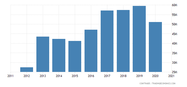 qatar imports bangladesh