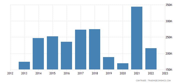 qatar imports belgium