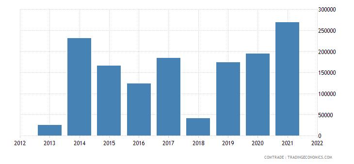 qatar imports bolivia