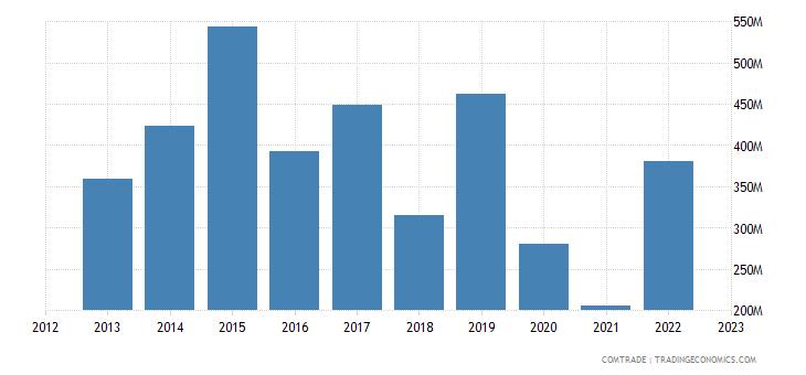qatar imports brazil