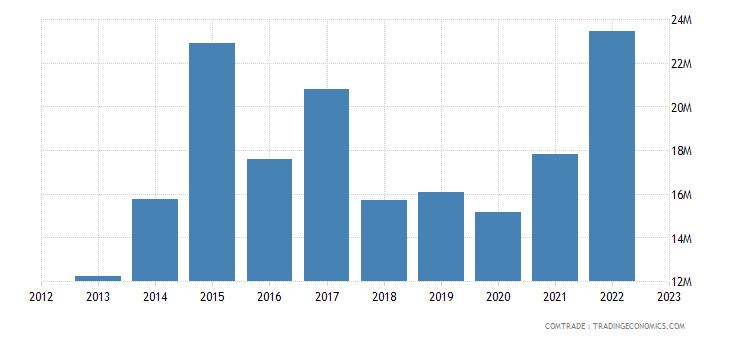 qatar imports bulgaria