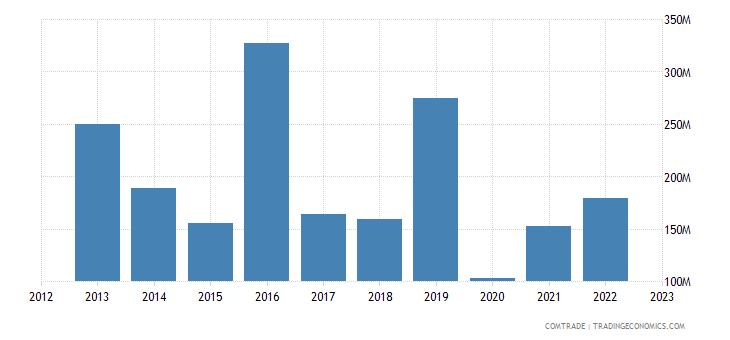 qatar imports canada