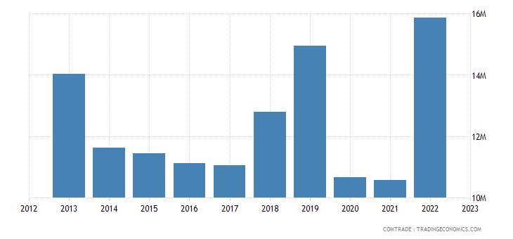 qatar imports chile