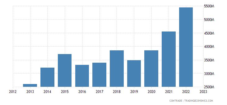qatar imports china