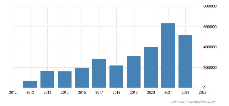 qatar imports colombia