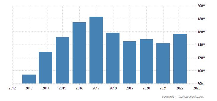 qatar imports czech republic