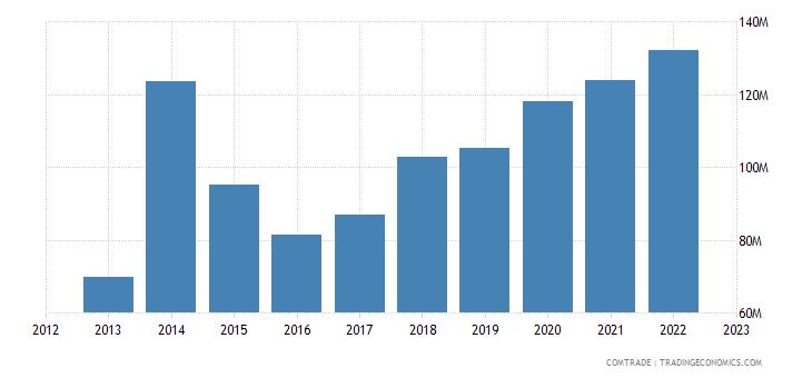 qatar imports denmark