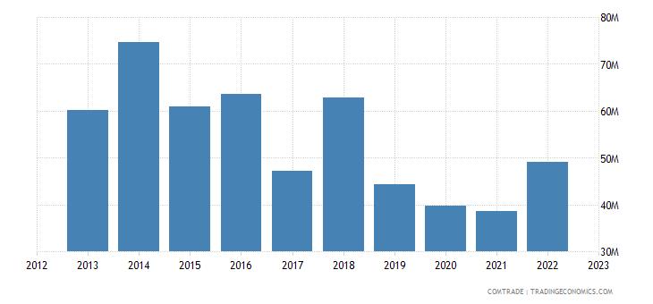 qatar imports finland