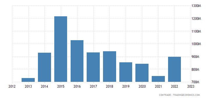 qatar imports france