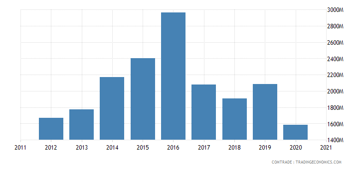 qatar imports germany