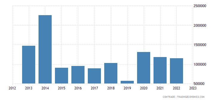 qatar imports ghana