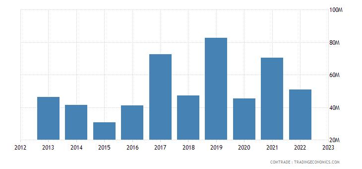 qatar imports greece
