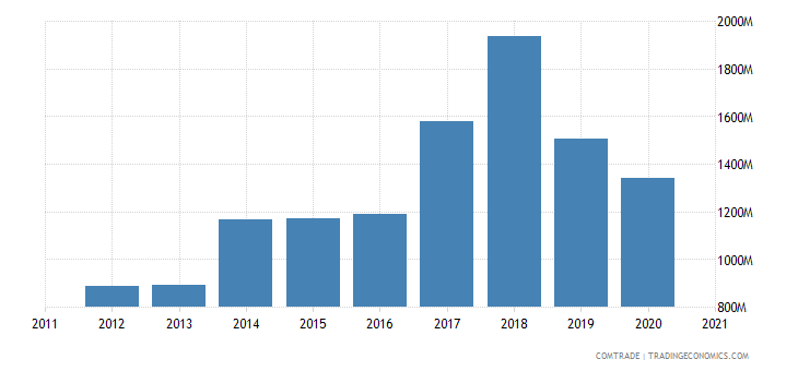 qatar imports india