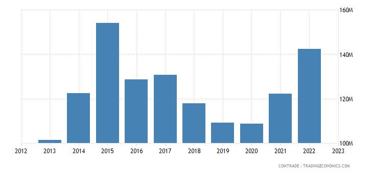 qatar imports ireland