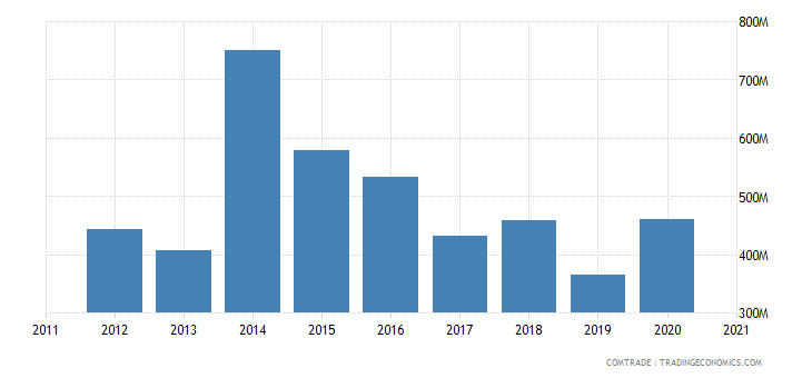 qatar imports iron steel