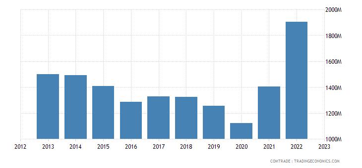 qatar imports italy