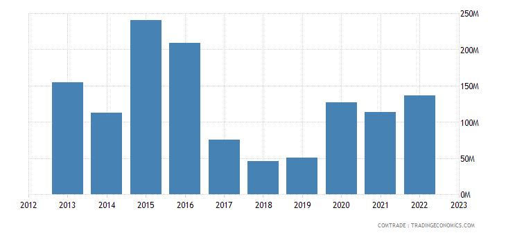 qatar imports japan articles iron steel