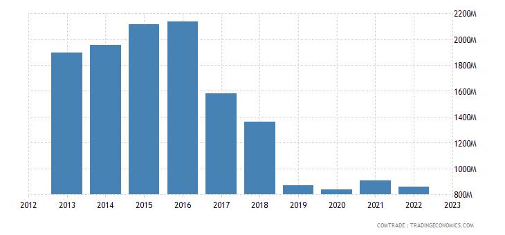 qatar imports japan