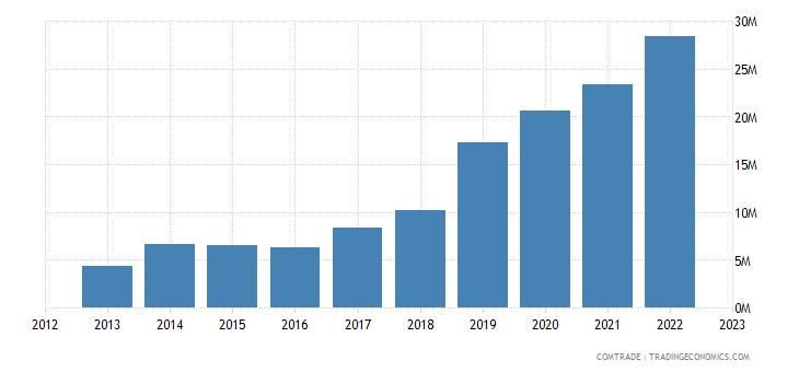 qatar imports kenya