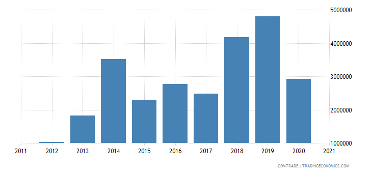 qatar imports latvia