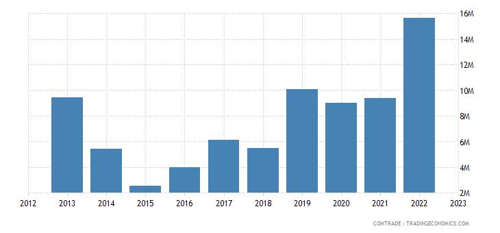 qatar imports lithuania
