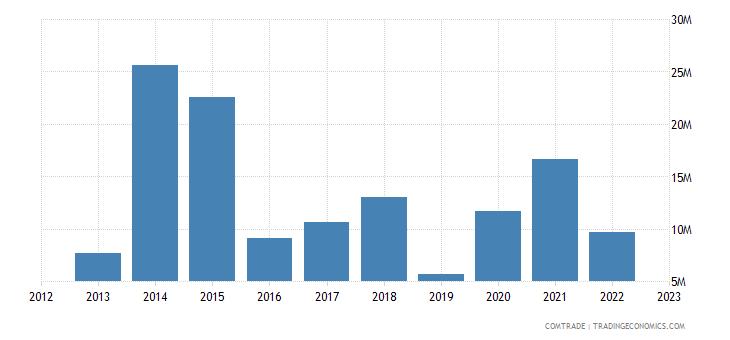 qatar imports luxembourg