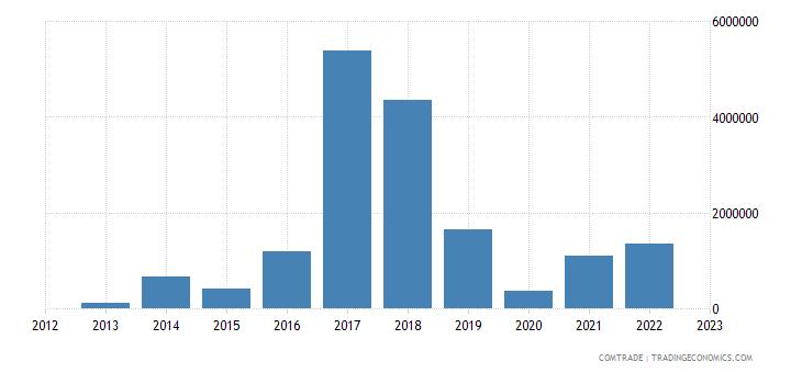 qatar imports macedonia