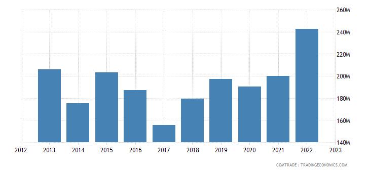 qatar imports mexico