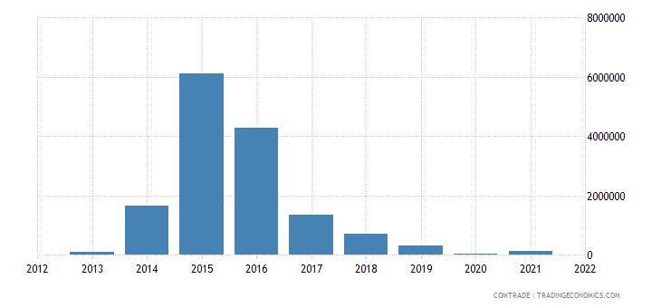 qatar imports mozambique