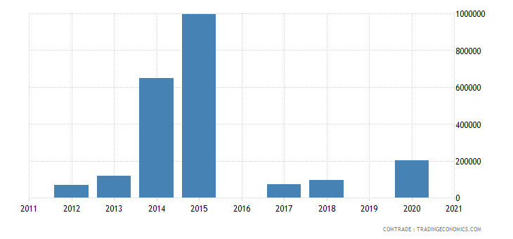 qatar imports namibia