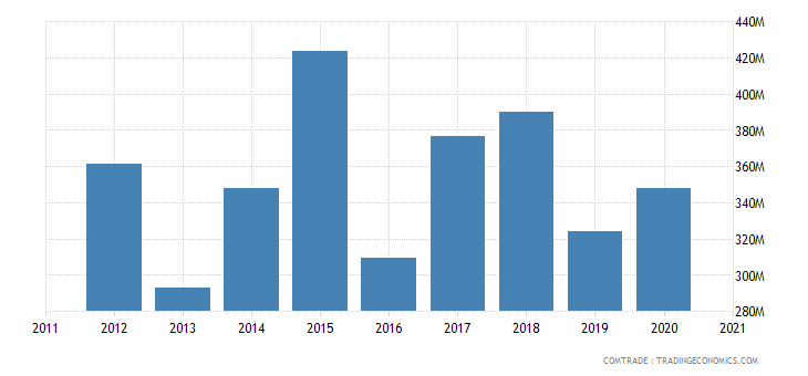 qatar imports netherlands