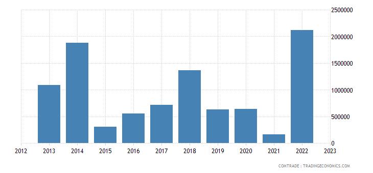 qatar imports nigeria