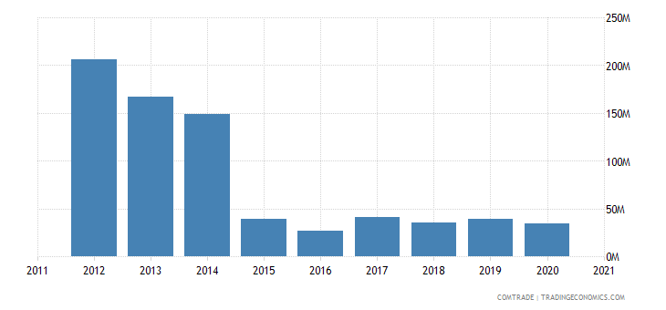 qatar imports norway