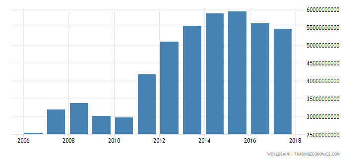 qatar imports of goods and services constant 2000 us dollar wb data