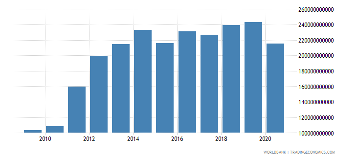 qatar imports of goods and services current lcu wb data