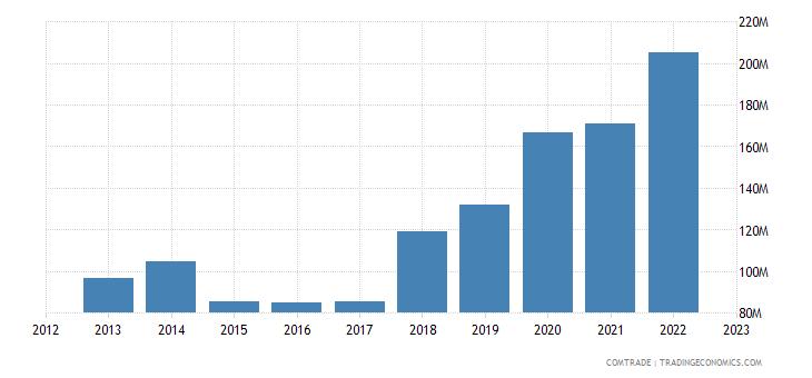 qatar imports pakistan