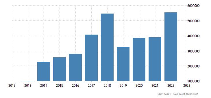 qatar imports peru