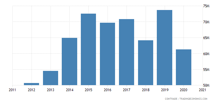 qatar imports philippines