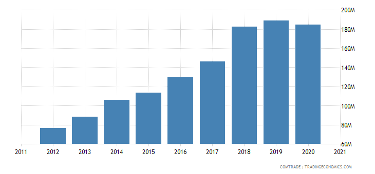qatar imports poland
