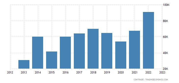 qatar imports portugal