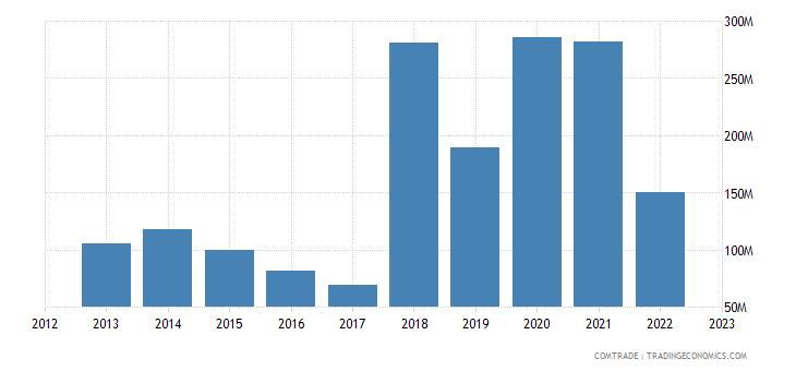 qatar imports russia