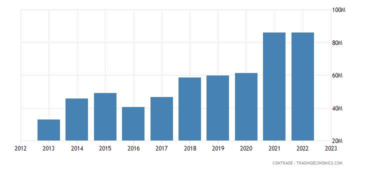 qatar imports slovakia