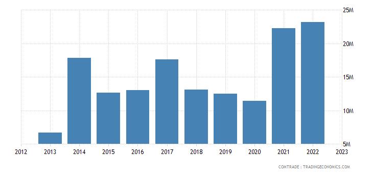qatar imports slovenia