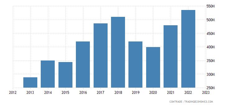 qatar imports spain