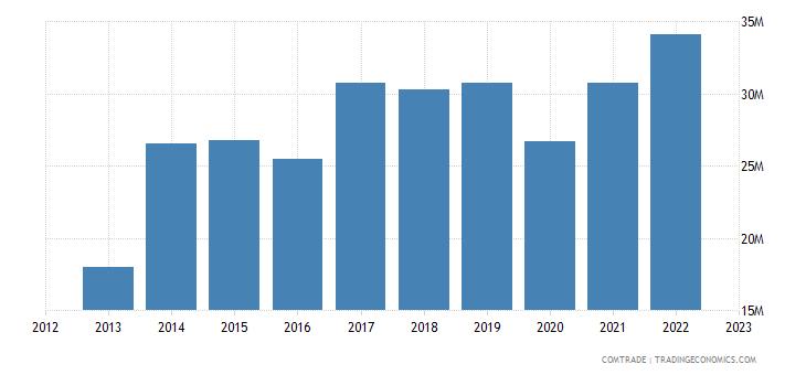 qatar imports sri lanka