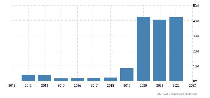 qatar imports sweden articles iron steel