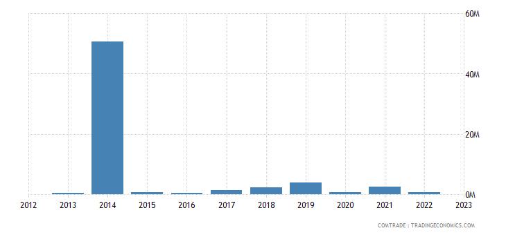 qatar imports sweden iron steel