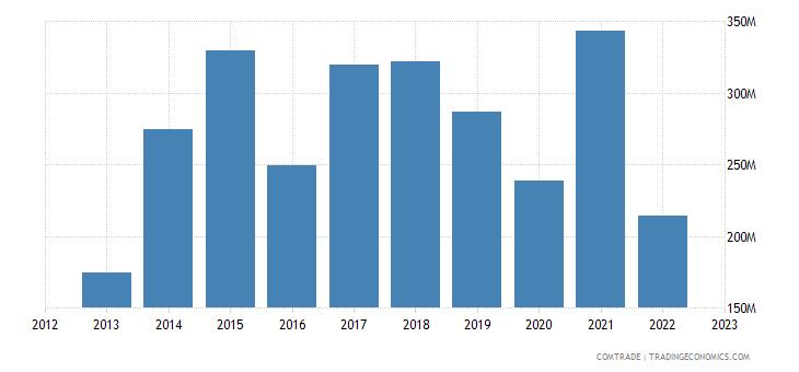 qatar imports sweden