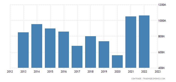 qatar imports switzerland