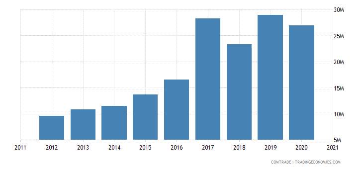 qatar imports tunisia
